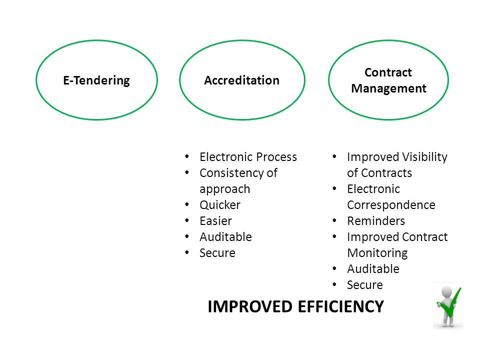 E-TenderingAccreditation Contract Management Electronic Process Consistency of approach Quicker Easier Auditable Secure Improved Visibility of Contracts Electronic Correspondence Reminders Improved Contract Monitoring Auditable Secure IMPROVED EFFICIENCY