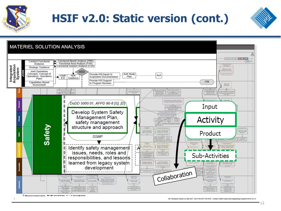 12 HSIF v2.0: Static version (cont.) Input Product Activity Sub-Activities Collaboration
