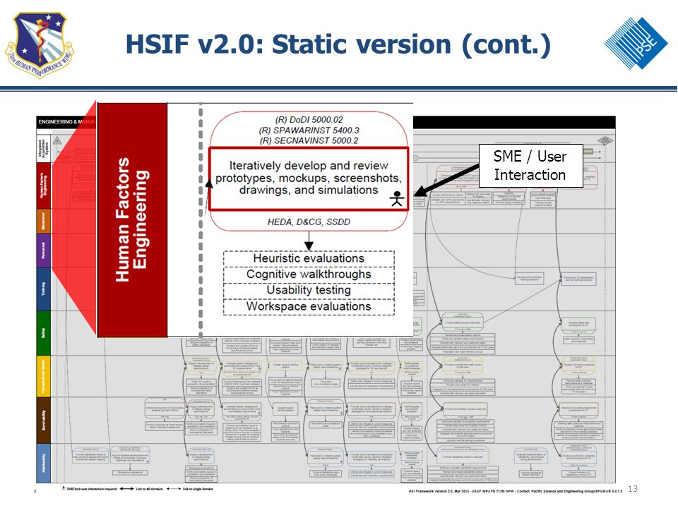 13 HSIF v2.0: Static version (cont.) SME / User Interaction