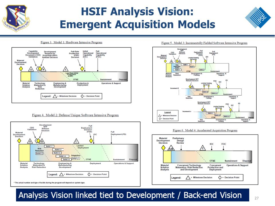 27 HSIF Analysis Vision: Emergent Acquisition Models Analysis Vision linked tied to Development / Back-end Vision