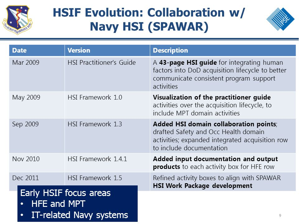 9 HSIF Evolution: Collaboration w/ Navy HSI (SPAWAR) DateVersionDescription Mar 2009HSI Practitioner s GuideA 43-page HSI guide for integrating human factors into DoD acquisition lifecycle to better communicate consistent program support activities May 2009HSI Framework 1.0Visualization of the practitioner guide activities over the acquisition lifecycle, to include MPT domain activities Sep 2009HSI Framework 1.3Added HSI domain collaboration points; drafted Safety and Occ Health domain activities; expanded integrated acquisition row to include documentation Nov 2010HSI Framework 1.4.1Added input documentation and output products to each activity box for HFE row Dec 2011HSI Framework 1.5Refined activity boxes to align with SPAWAR HSI Work Package development Early HSIF focus areas HFE and MPT IT-related Navy systems