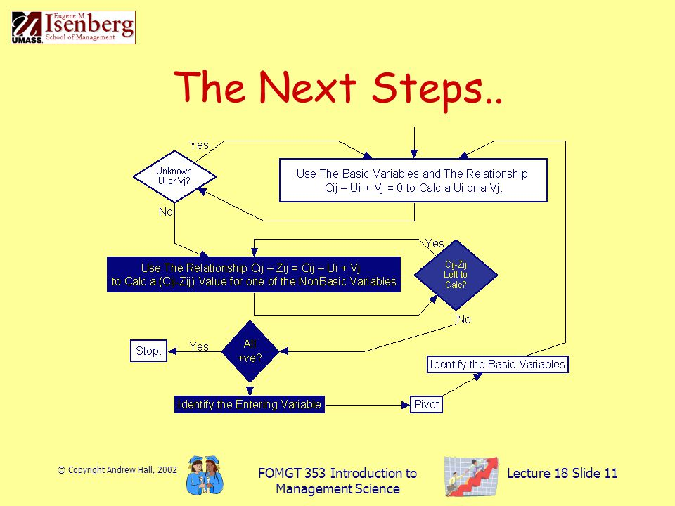 © Copyright Andrew Hall, 2002 FOMGT 353 Introduction to Management Science Lecture 18 Slide 11 The Next Steps..