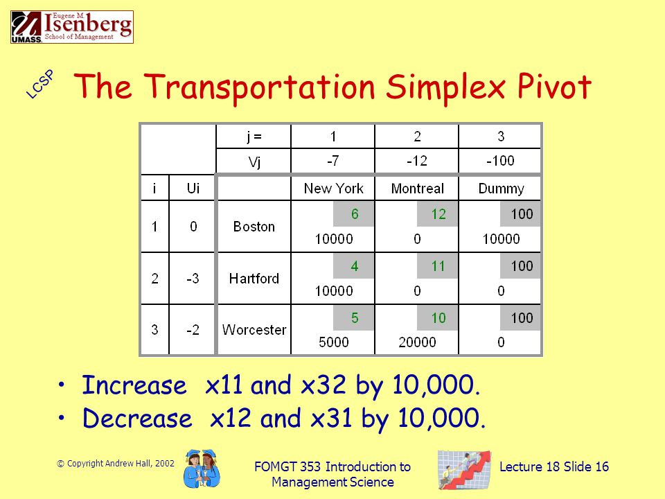 © Copyright Andrew Hall, 2002 FOMGT 353 Introduction to Management Science Lecture 18 Slide 16 The Transportation Simplex Pivot Increase x11 and x32 by 10,000.