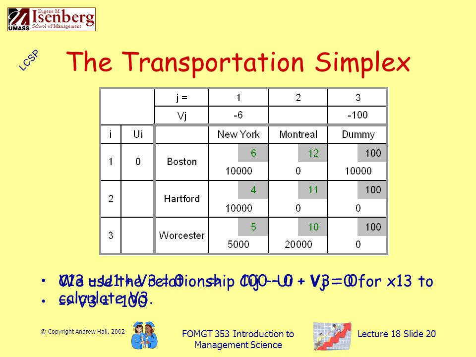 © Copyright Andrew Hall, 2002 FOMGT 353 Introduction to Management Science Lecture 18 Slide 20 The Transportation Simplex We use the relationship Cij – Ui + Vj = 0 for x13 to calculate V3.