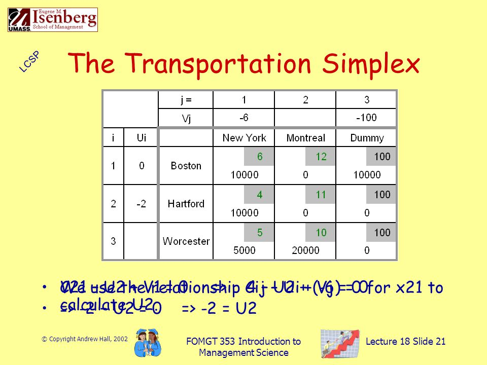 © Copyright Andrew Hall, 2002 FOMGT 353 Introduction to Management Science Lecture 18 Slide 21 The Transportation Simplex We use the relationship Cij – Ui + Vj = 0 for x21 to calculate U2.