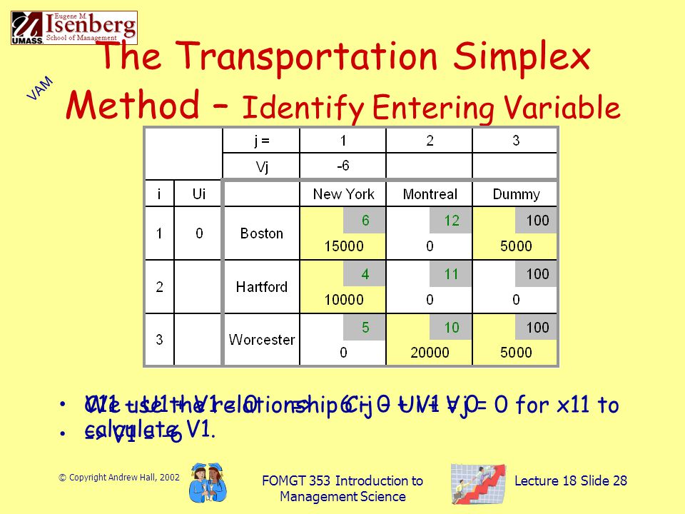 © Copyright Andrew Hall, 2002 FOMGT 353 Introduction to Management Science Lecture 18 Slide 28 The Transportation Simplex Method – Identify Entering Variable We use the relationship Cij – Ui + Vj = 0 for x11 to calculate V1.