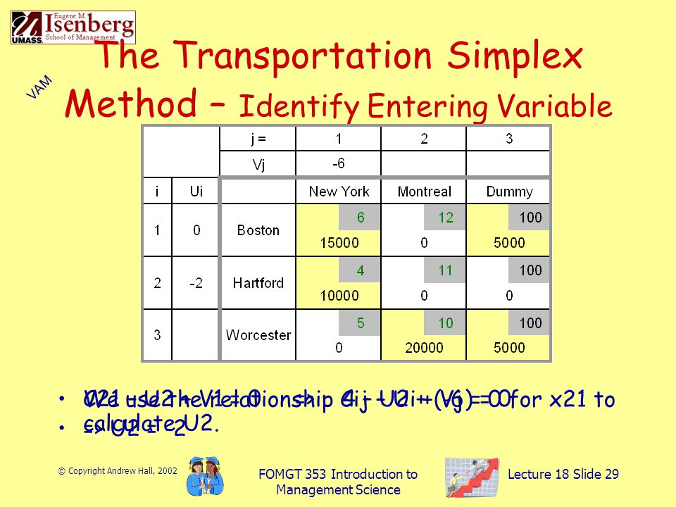 © Copyright Andrew Hall, 2002 FOMGT 353 Introduction to Management Science Lecture 18 Slide 29 The Transportation Simplex Method – Identify Entering Variable We use the relationship Cij – Ui + Vj = 0 for x21 to calculate U2.