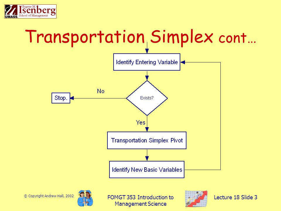 © Copyright Andrew Hall, 2002 FOMGT 353 Introduction to Management Science Lecture 18 Slide 3 Transportation Simplex cont…