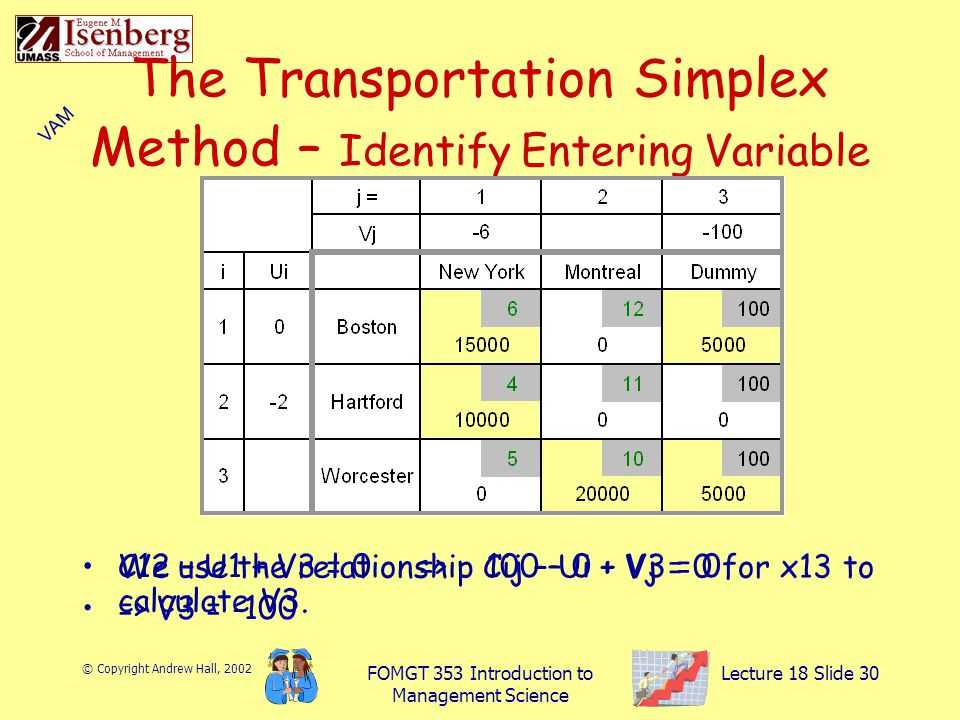 © Copyright Andrew Hall, 2002 FOMGT 353 Introduction to Management Science Lecture 18 Slide 30 The Transportation Simplex Method – Identify Entering Variable We use the relationship Cij – Ui + Vj = 0 for x13 to calculate V3.
