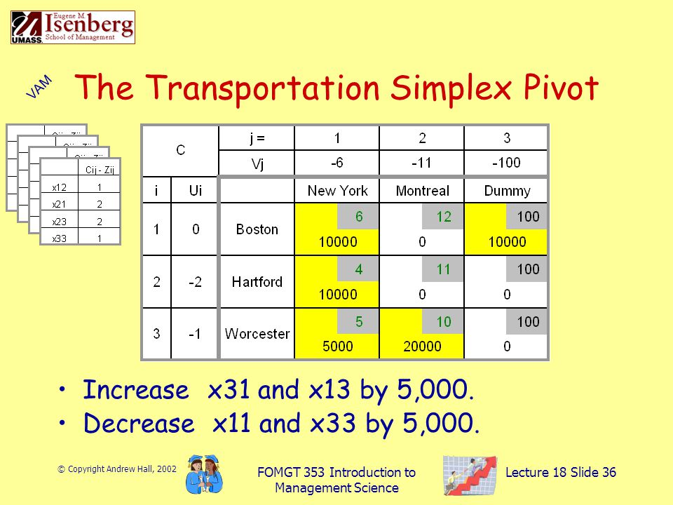 © Copyright Andrew Hall, 2002 FOMGT 353 Introduction to Management Science Lecture 18 Slide 36 The Transportation Simplex Pivot Increase x31 and x13 by 5,000.