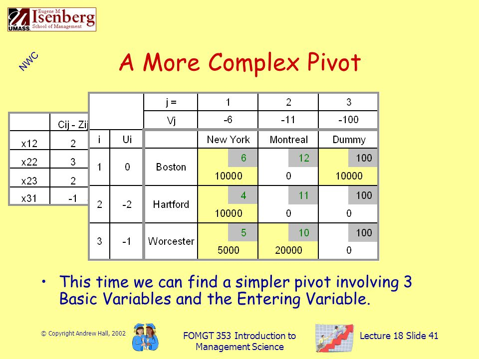 © Copyright Andrew Hall, 2002 FOMGT 353 Introduction to Management Science Lecture 18 Slide 41 This time we can find a simpler pivot involving 3 Basic Variables and the Entering Variable.