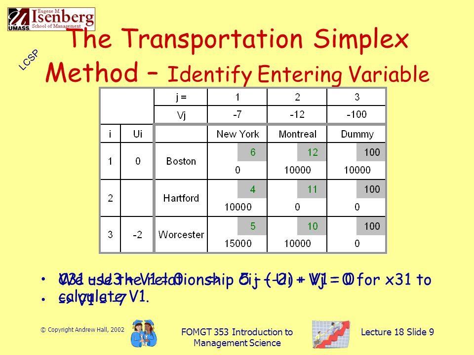 © Copyright Andrew Hall, 2002 FOMGT 353 Introduction to Management Science Lecture 18 Slide 9 The Transportation Simplex Method – Identify Entering Variable We use the relationship Cij – Ui + Vj = 0 for x31 to calculate V1.