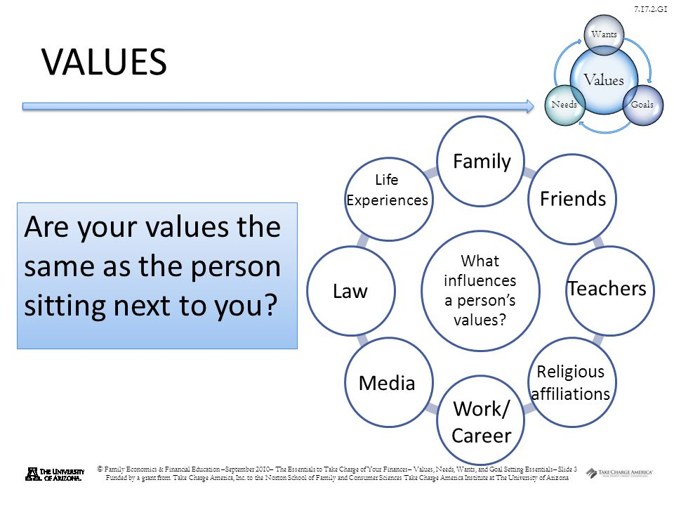 © Family Economics & Financial Education –September 2010– The Essentials to Take Charge of Your Finances– Values, Needs, Wants, and Goal Setting Essentials– Slide 3 Funded by a grant from Take Charge America, Inc.