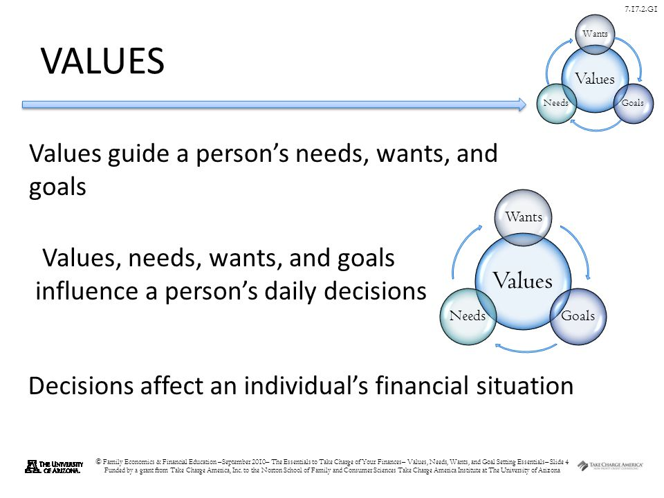 © Family Economics & Financial Education –September 2010– The Essentials to Take Charge of Your Finances– Values, Needs, Wants, and Goal Setting Essentials– Slide 4 Funded by a grant from Take Charge America, Inc.