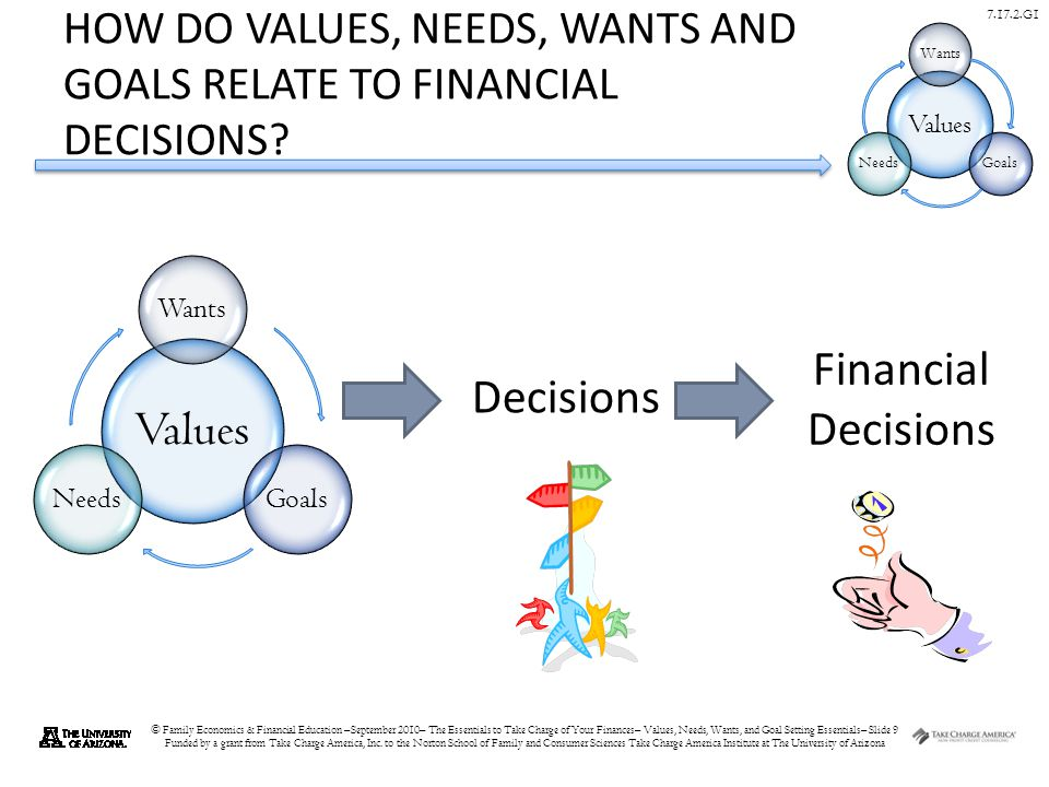 © Family Economics & Financial Education –September 2010– The Essentials to Take Charge of Your Finances– Values, Needs, Wants, and Goal Setting Essentials– Slide 9 Funded by a grant from Take Charge America, Inc.