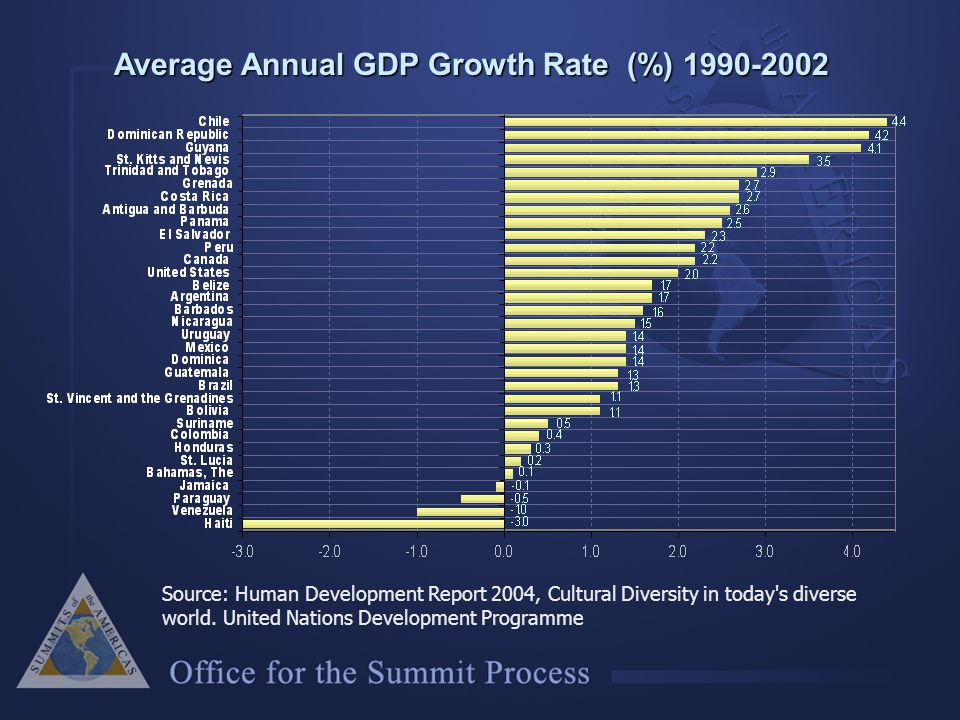 Average Annual GDP Growth Rate (%) 1990-2002 Source: Human Development Report 2004, Cultural Diversity in today s diverse world.