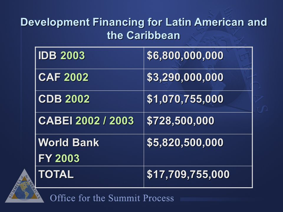 IDB 2003 $6,800,000,000 CAF 2002 $3,290,000,000 CDB 2002 $1,070,755,000 CABEI 2002 / 2003 $728,500,000 World Bank FY 2003 $5,820,500,000 TOTAL$17,709,755,000 Development Financing for Latin American and the Caribbean