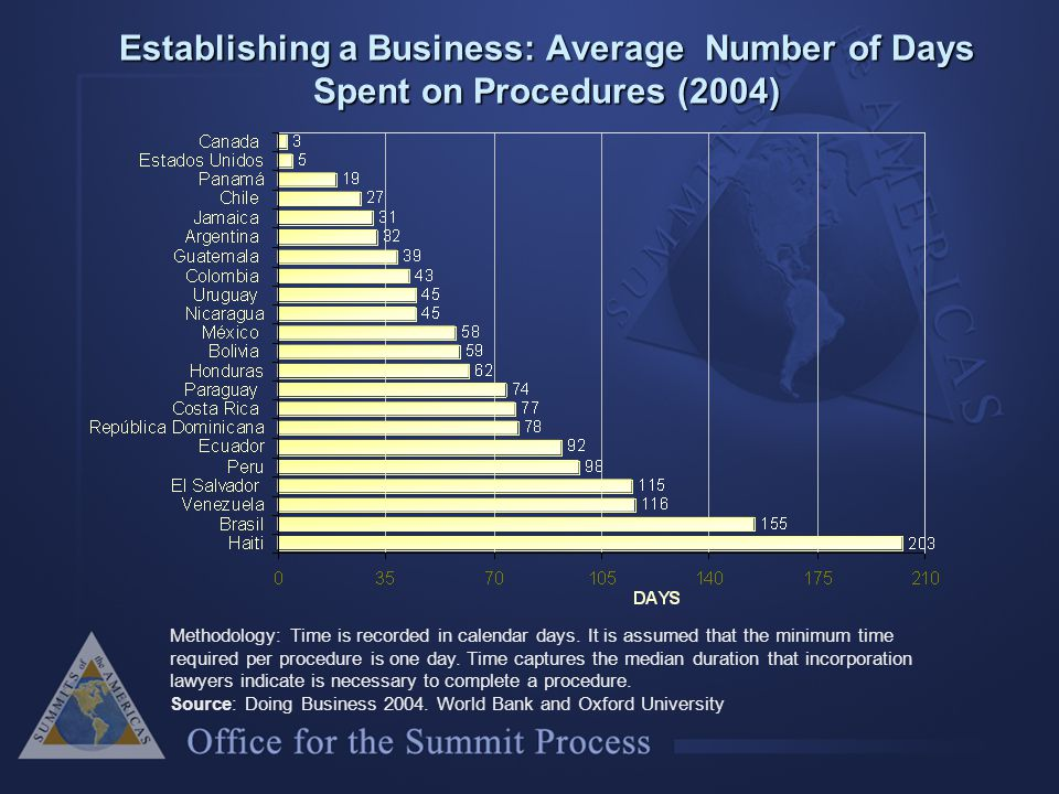 Establishing a Business: Average Number of Days Spent on Procedures (2004) Methodology: Time is recorded in calendar days.