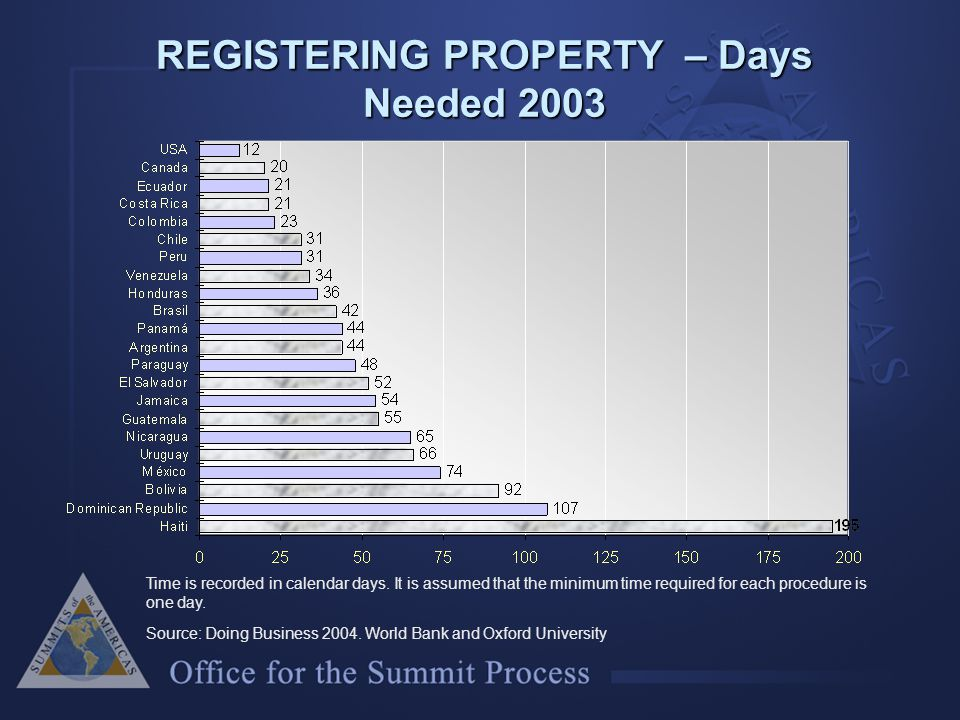REGISTERING PROPERTY – Days Needed 2003 Time is recorded in calendar days.