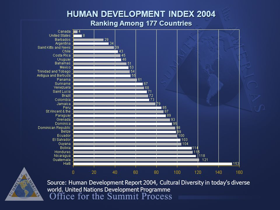 HUMAN DEVELOPMENT INDEX 2004 Ranking Among 177 Countries Source: Human Development Report 2004, Cultural Diversity in today s diverse world.