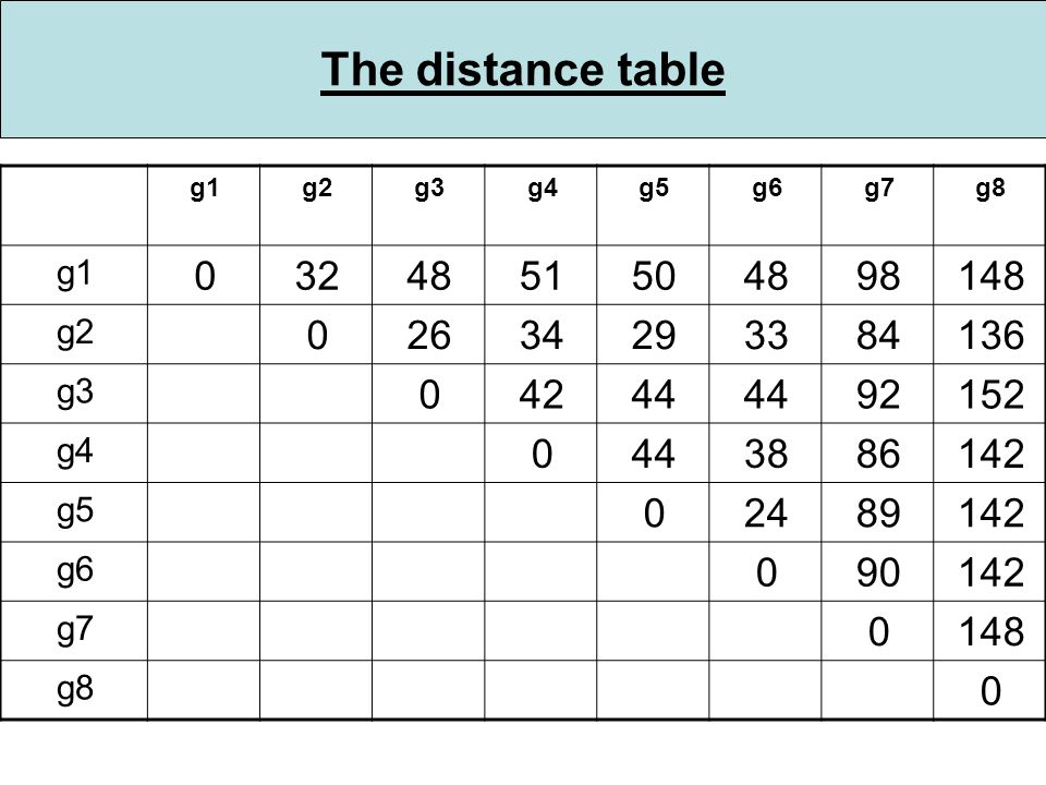 The distance table g1g2g3g4g5g6g7g8 g1 0324851504898148 g2 02634293384136 g3 04244 92152 g4 0443886142 g5 02489142 g6 090142 g7 0148 g8 0