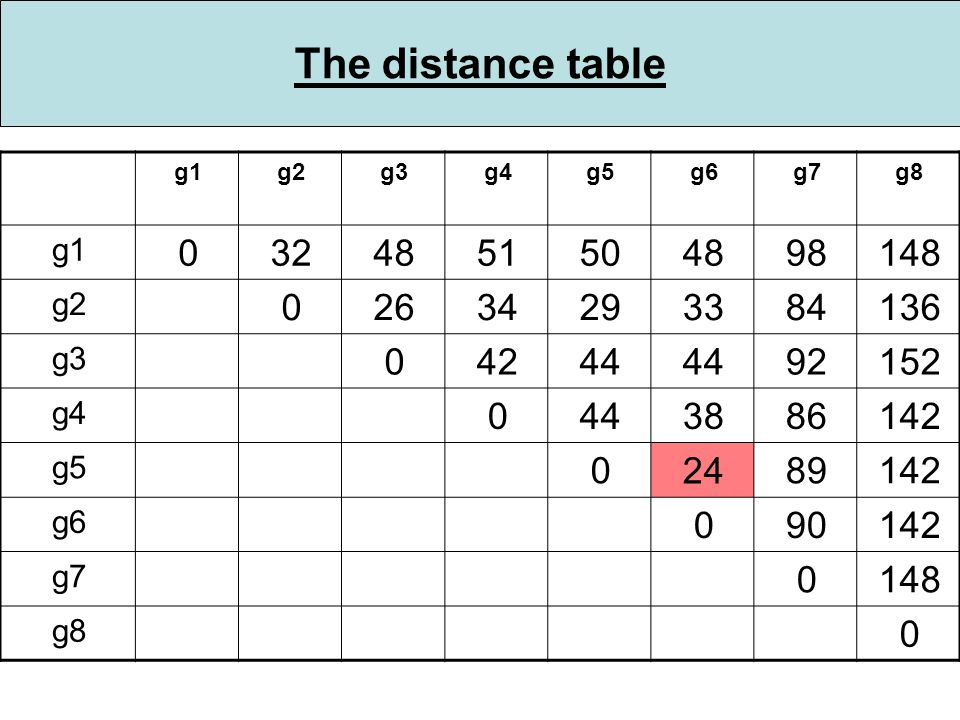 The distance table g1g2g3g4g5g6g7g8 g1 0324851504898148 g2 02634293384136 g3 04244 92152 g4 0443886142 g5 0 24 89142 g6 090142 g7 0148 g8 0