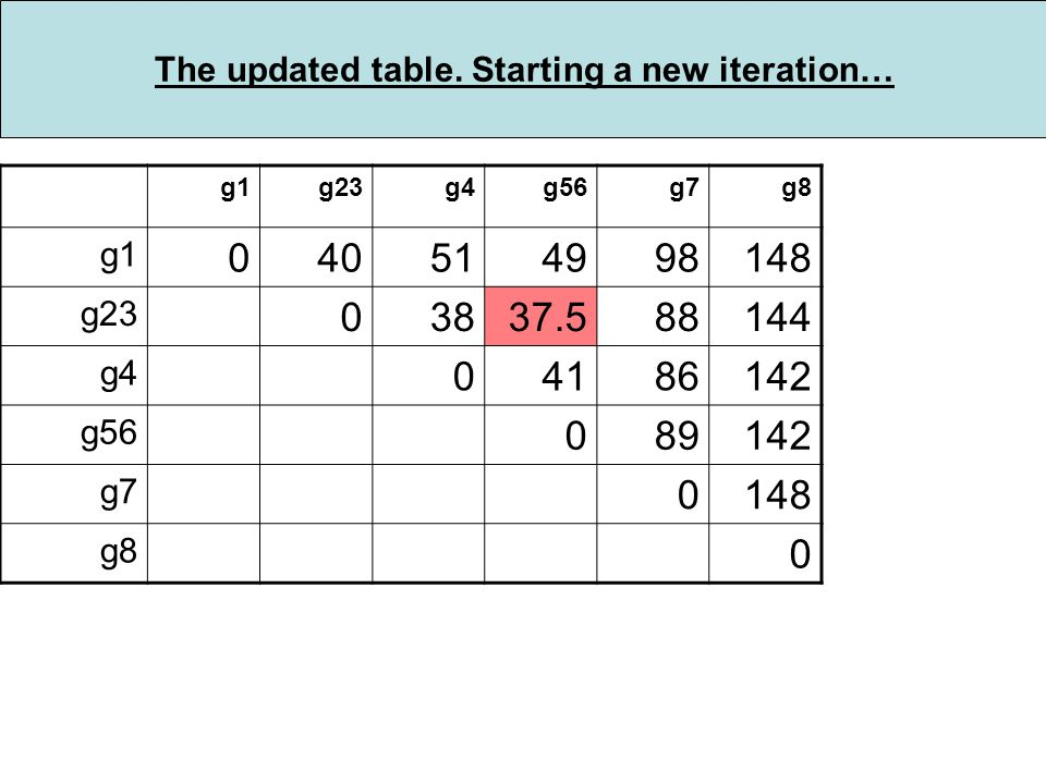 The updated table.