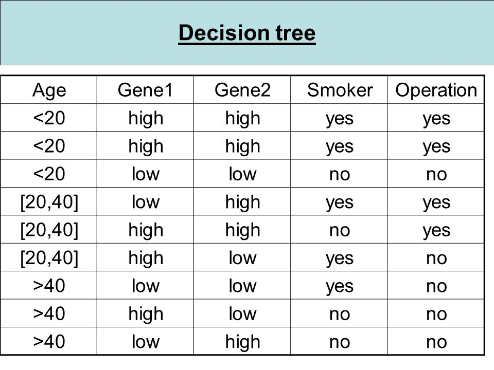 Decision tree OperationSmokerGene2Gene1Age yes high <20 yes high <20 no low <20 yes highlow[20,40] yesnohigh [20,40] noyeslowhigh[20,40] noyeslow >40 no lowhigh>40 no highlow>40