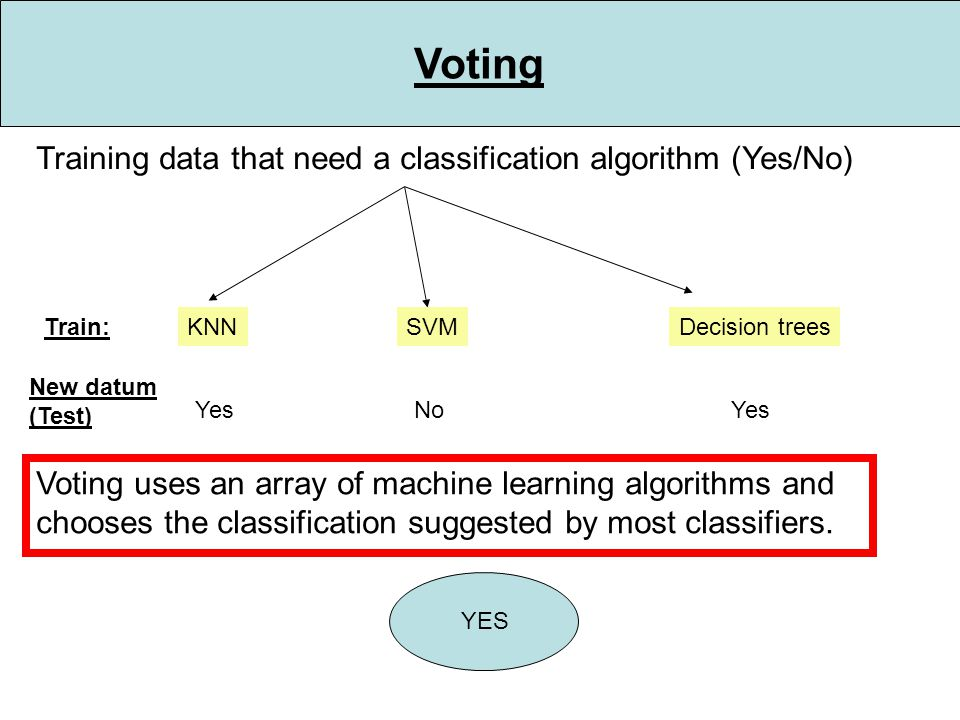 Voting Decision trees Training data that need a classification algorithm (Yes/No) Voting uses an array of machine learning algorithms and chooses the classification suggested by most classifiers.