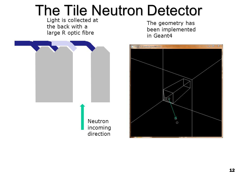 12 The Tile Neutron Detector Neutron incoming direction Light is collected at the back with a large R optic fibre The geometry has been implemented in Geant4