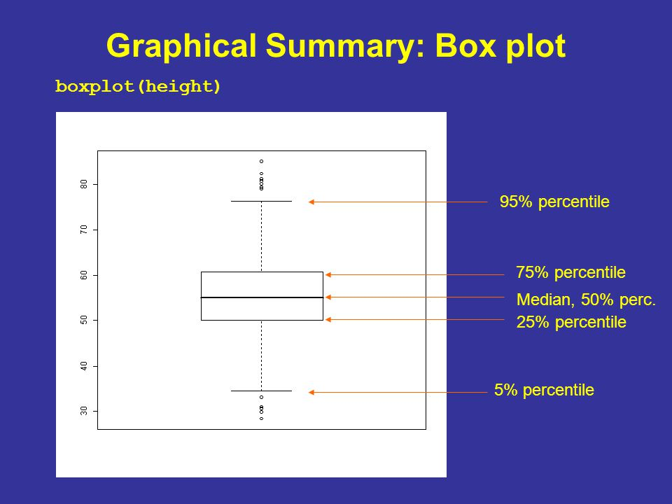 Graphical Summary: Box plot boxplot(height) 95% percentile 75% percentile 25% percentile 5% percentile Median, 50% perc.