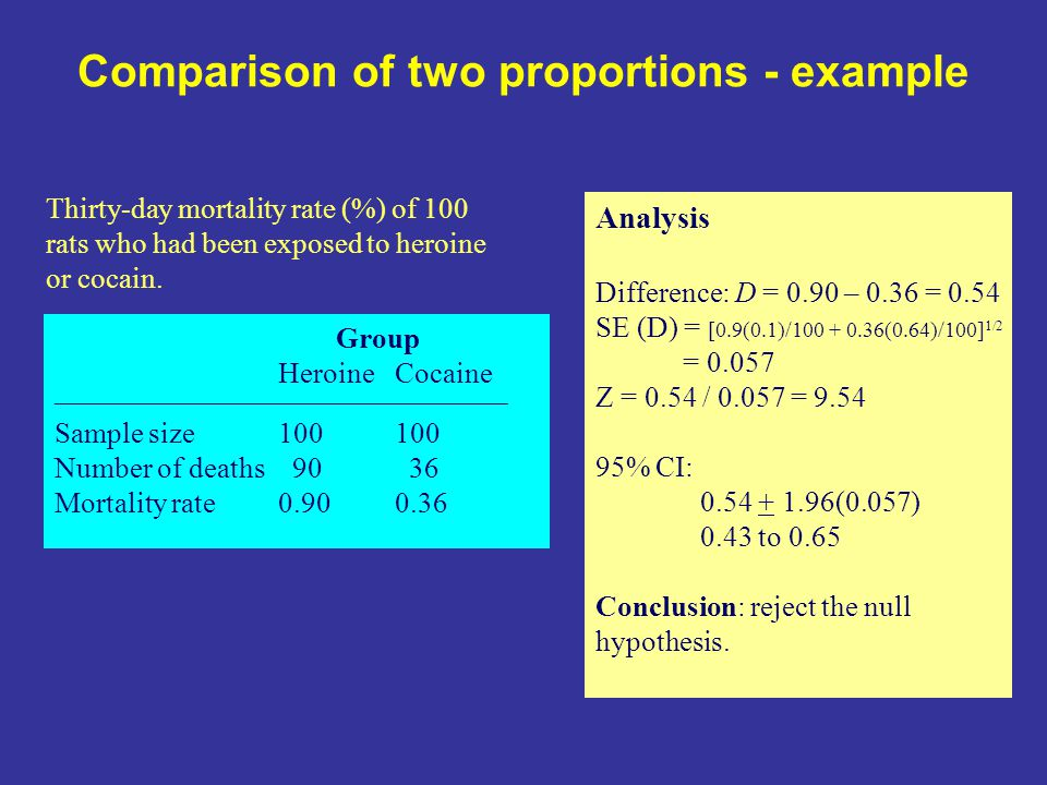 Comparison of two proportions - example Group HeroineCocaine __________________________________________ Sample size100100 Number of deaths 90 36 Mortality rate0.900.36 Thirty-day mortality rate (%) of 100 rats who had been exposed to heroine or cocain.