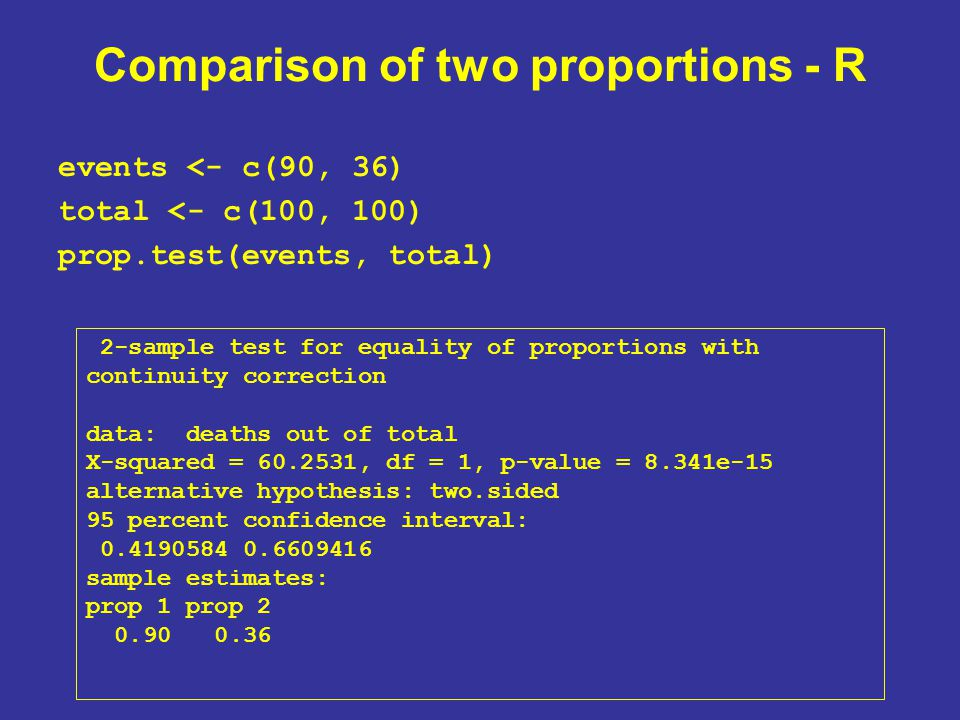 Comparison of two proportions - R events <- c(90, 36) total <- c(100, 100) prop.test(events, total) 2-sample test for equality of proportions with continuity correction data: deaths out of total X-squared = 60.2531, df = 1, p-value = 8.341e-15 alternative hypothesis: two.sided 95 percent confidence interval: 0.4190584 0.6609416 sample estimates: prop 1 prop 2 0.90 0.36