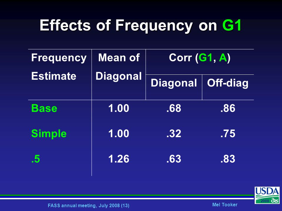 FASS annual meeting, July 2008 (13) Mel Tooker 2008 Effects of Frequency on G1 Frequency Estimate Mean of Diagonal Corr (G1, A) DiagonalOff-diag Base1.00.68.86 Simple1.00.32.75.51.26.63.83