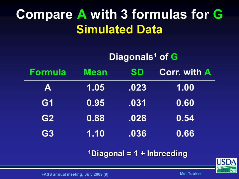 FASS annual meeting, July 2008 (9) Mel Tooker 2008 Compare A with 3 formulas for G Simulated Data Diagonals 1 of G FormulaMeanSDCorr.