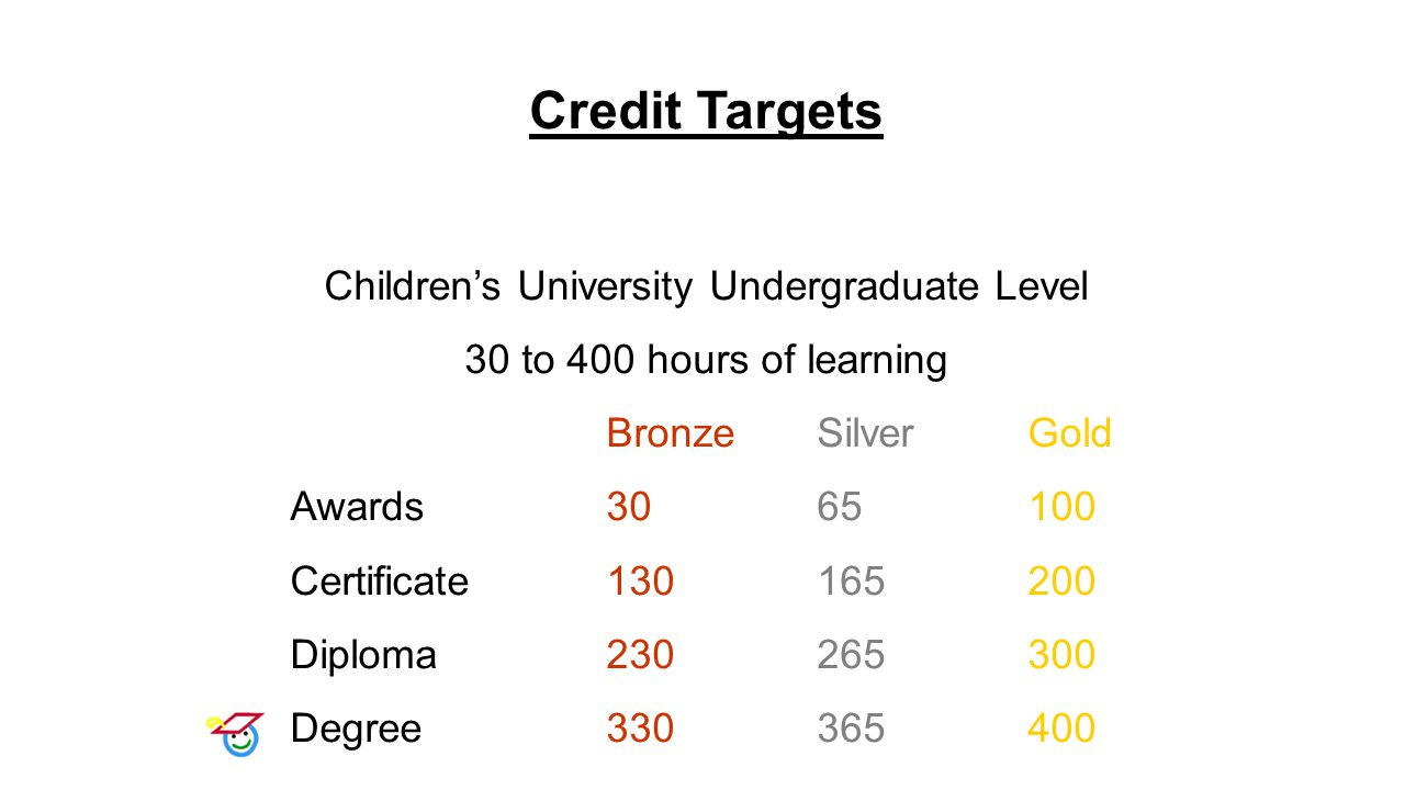 Credit Targets Children's University Undergraduate Level 30 to 400 hours of learning BronzeSilver Gold Awards 3065100 Certificate130165200 Diploma230265300 Degree330365400