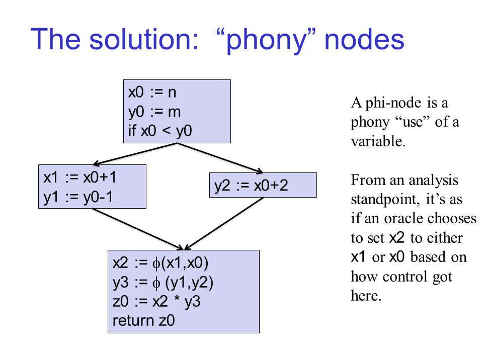 The solution: phony nodes x0 := n y0 := m if x0 < y0 x1 := x0+1 y1 := y0-1 y2 := x0+2 x2 :=  (x1,x0) y3 :=  (y1,y2) z0 := x2 * y3 return z0 A phi-node is a phony use of a variable.
