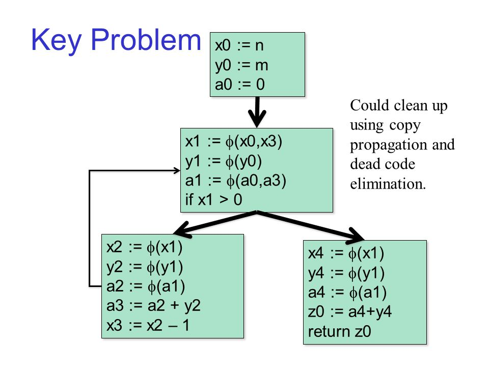 Key Problem B1 x0 := n y0 := m a0 := 0 x0 := n y0 := m a0 := 0 x2 :=  (x1) y2 :=  (y1) a2 :=  (a1) a3 := a2 + y2 x3 := x2 – 1 x2 :=  (x1) y2 :=  (y1) a2 :=  (a1) a3 := a2 + y2 x3 := x2 – 1 x1 :=  (x0,x3) y1 :=  (y0) a1 :=  (a0,a3) if x1 > 0 x1 :=  (x0,x3) y1 :=  (y0) a1 :=  (a0,a3) if x1 > 0 x4 :=  (x1) y4 :=  (y1) a4 :=  (a1) z0 := a4+y4 return z0 x4 :=  (x1) y4 :=  (y1) a4 :=  (a1) z0 := a4+y4 return z0 Could clean up using copy propagation and dead code elimination.