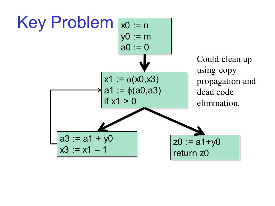 Key Problem B1 x0 := n y0 := m a0 := 0 x0 := n y0 := m a0 := 0 a3 := a1 + y0 x3 := x1 – 1 a3 := a1 + y0 x3 := x1 – 1 x1 :=  (x0,x3) a1 :=  (a0,a3) if x1 > 0 x1 :=  (x0,x3) a1 :=  (a0,a3) if x1 > 0 z0 := a1+y0 return z0 z0 := a1+y0 return z0 Could clean up using copy propagation and dead code elimination.