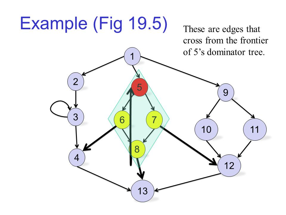Example (Fig 19.5) 1 2 3 4 5 67 8 13 9 1011 12 These are edges that cross from the frontier of 5's dominator tree.
