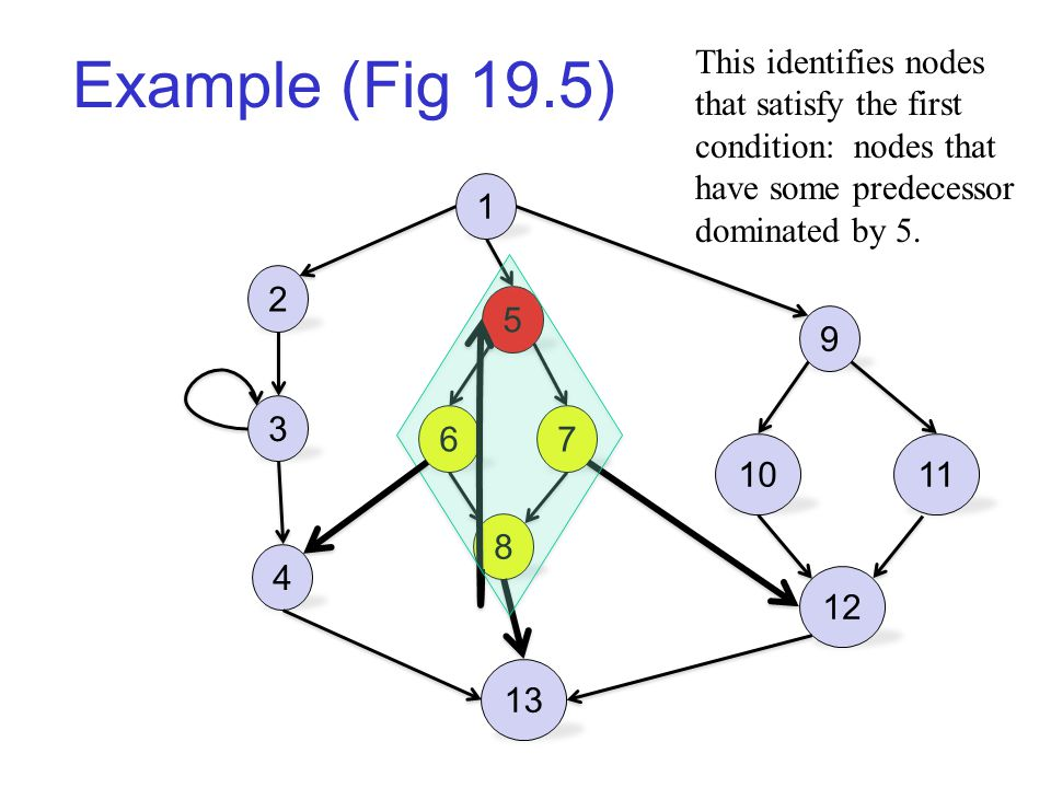 Example (Fig 19.5) 1 2 3 4 5 67 8 13 9 1011 12 This identifies nodes that satisfy the first condition: nodes that have some predecessor dominated by 5.