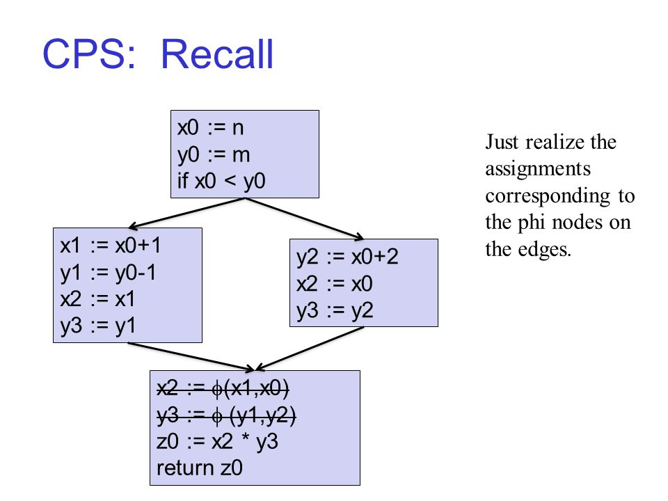 CPS: Recall x0 := n y0 := m if x0 < y0 x1 := x0+1 y1 := y0-1 x2 := x1 y3 := y1 y2 := x0+2 x2 := x0 y3 := y2 x2 :=  (x1,x0) y3 :=  (y1,y2) z0 := x2 * y3 return z0 Just realize the assignments corresponding to the phi nodes on the edges.