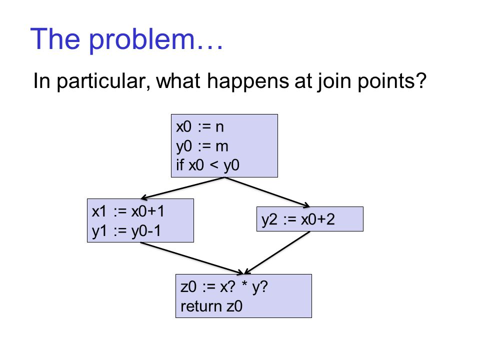 The problem… In particular, what happens at join points.