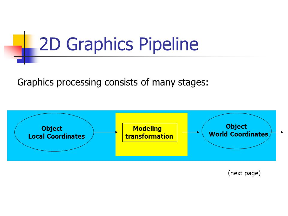 2D Graphics Pipeline Object Local Coordinates Object World Coordinates Modeling transformation (next page) Graphics processing consists of many stages: