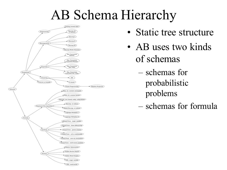 AB Schema Hierarchy Static tree structure AB uses two kinds of schemas –schemas for probabilistic problems –schemas for formula