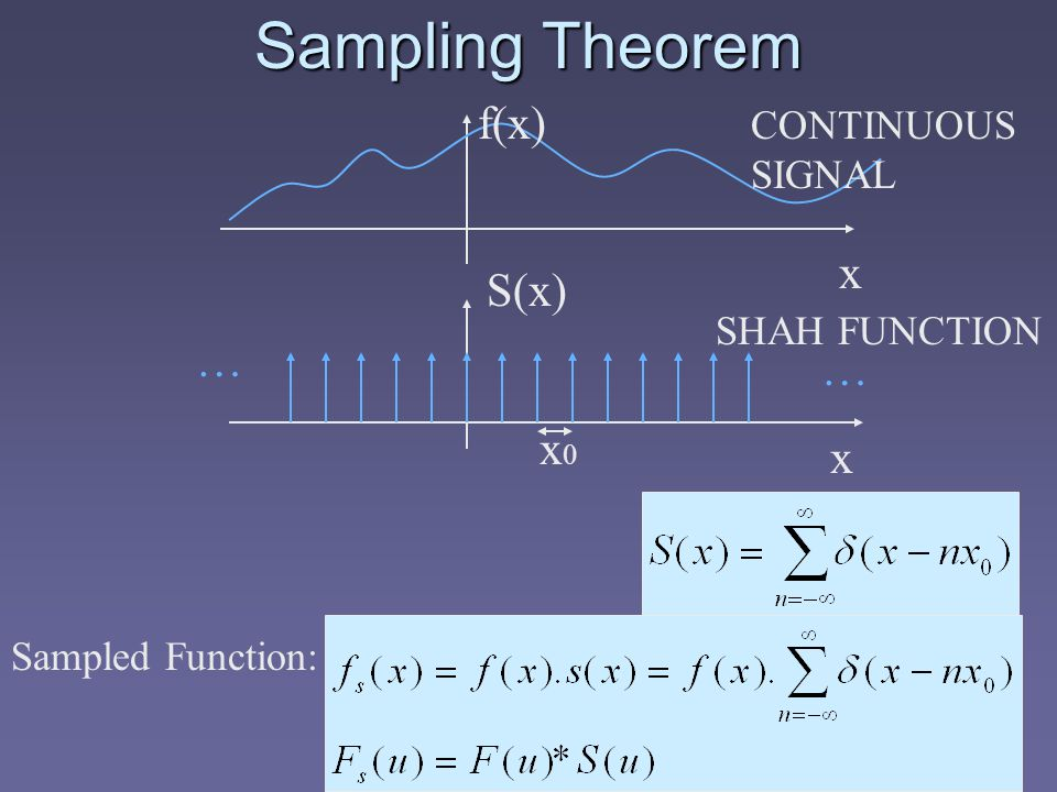 Sampling Theorem f(x) x CONTINUOUS SIGNAL S(x) x … … SHAH FUNCTION x0x0 Sampled Function: