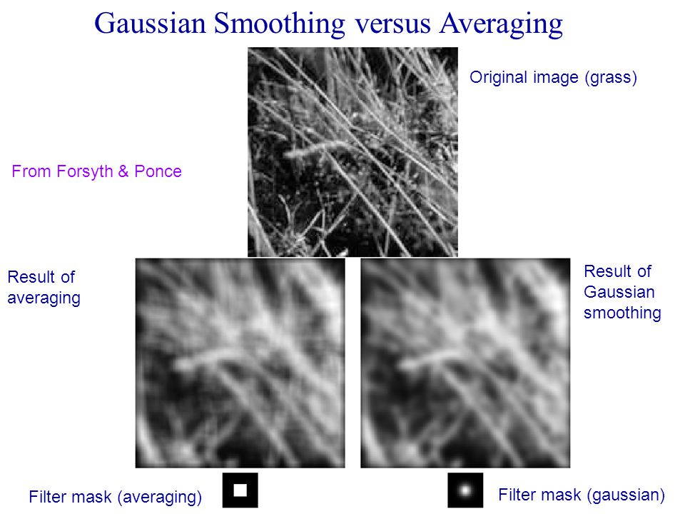Gaussian Smoothing versus Averaging Filter mask (averaging) Filter mask (gaussian) Original image (grass) Result of averaging Result of Gaussian smoothing From Forsyth & Ponce