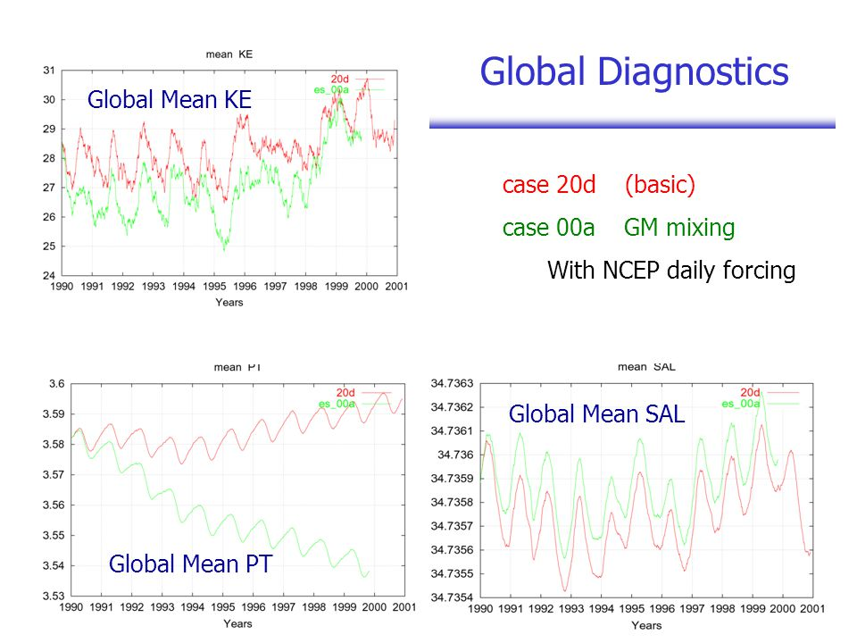 Global Diagnostics Global Mean KE Global Mean PT Global Mean SAL case 20d (basic) case 00a GM mixing With NCEP daily forcing