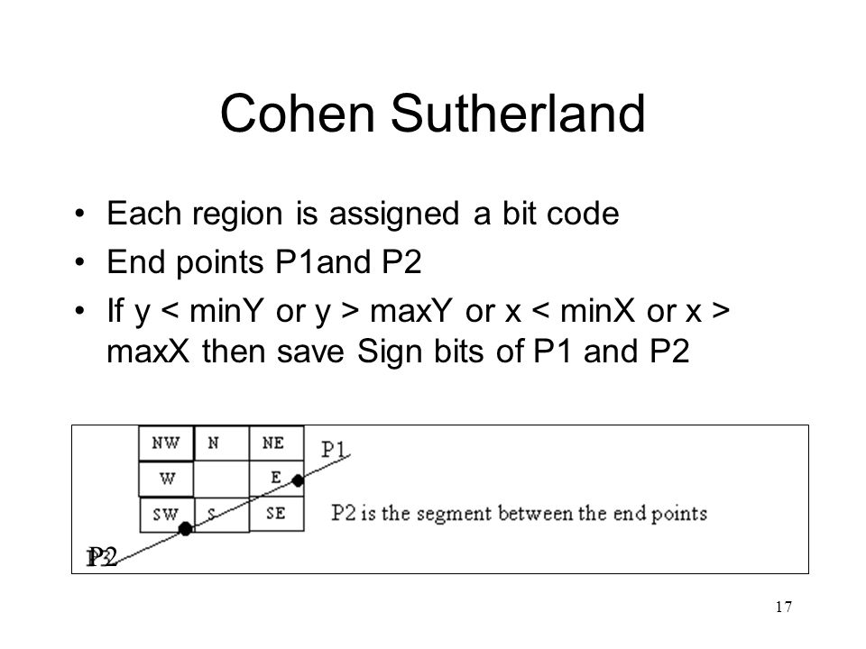 17 Cohen Sutherland Each region is assigned a bit code End points P1and P2 If y maxY or x maxX then save Sign bits of P1 and P2 P2