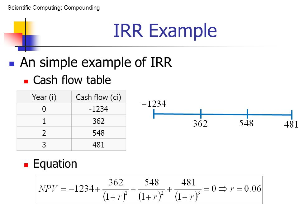 Scientific Computing: Compounding IRR Example An simple example of IRR Cash flow table Equation Year (i)Cash flow (ci) 0-1234 1362 2548 3481